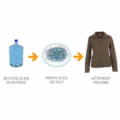 transformation plastique polaire pour papate
