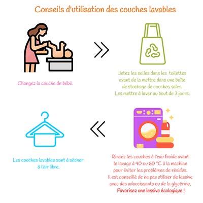 conseil utilisation couches lavables pour papate